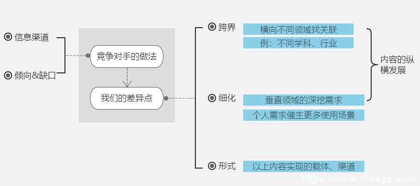 循环流量实验室丨从零开始学写作之文章节奏控制