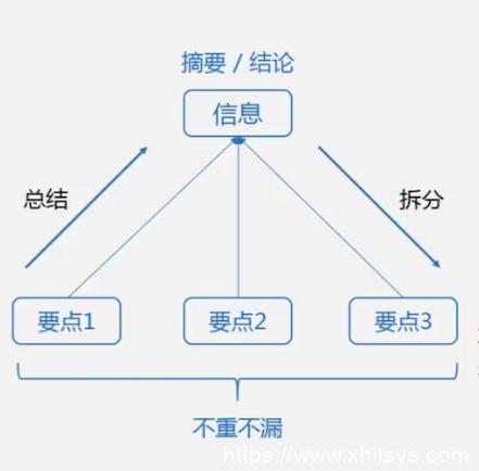 循环流量实验室丨写作技能之文章结构