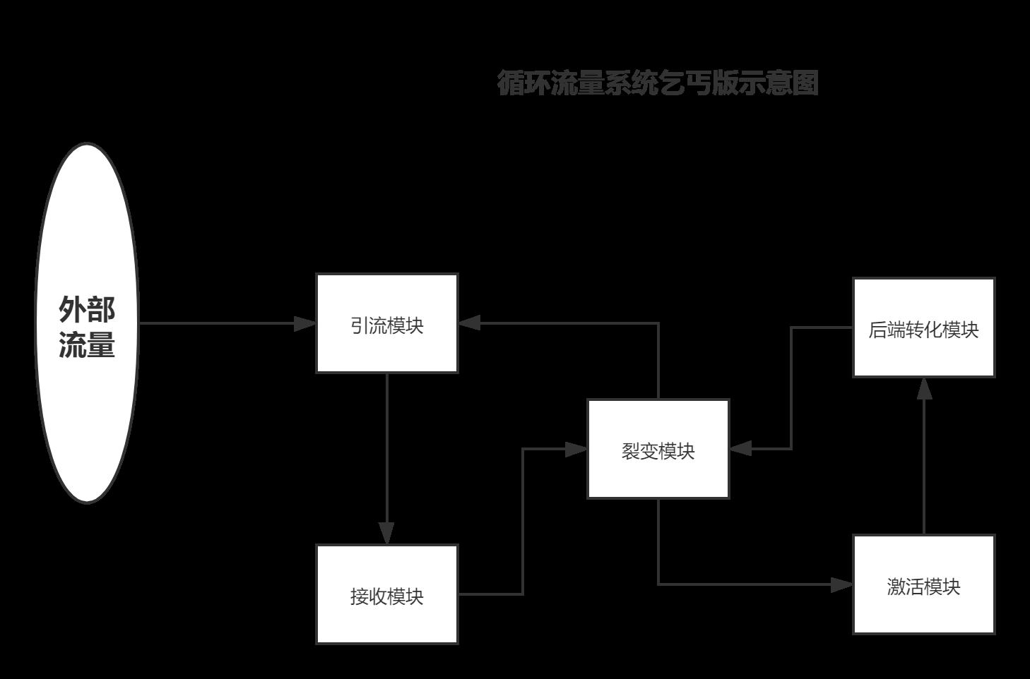 如何设计一套循环流量系统?丨循环流量实验室