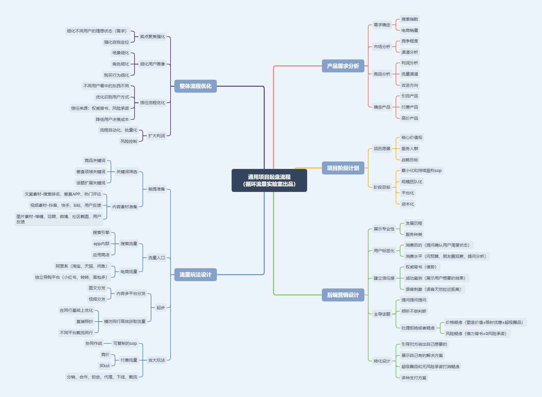 通用型项目起盘模型丨循环流量实验室